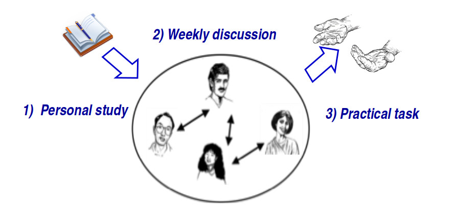 weekly group discussion